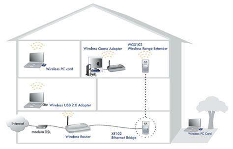 impianto wifi casa potenziare il segnale modem gate 2 wi fi