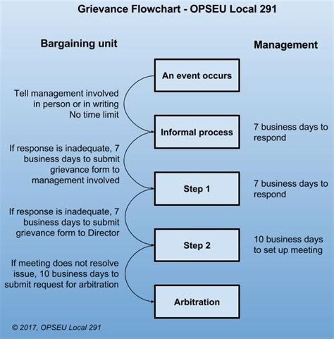 grievance procedure flowchart grievance procedure opseu local 291