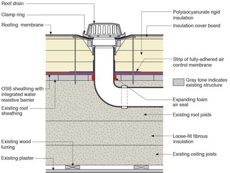 Pahat Beton 10 Inch American Tool water management details for a roof drain installed along