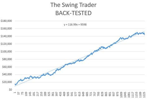 swing trading education swing trading strategy futures what is happening to