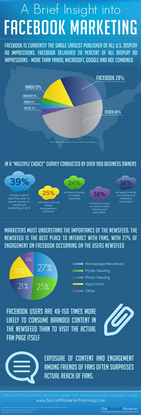 fb marketing the state of facebook marketing in infographics nanigans