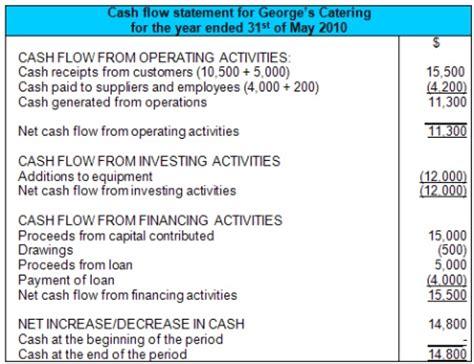 cash flow statement exle