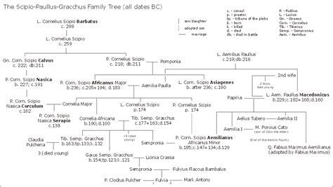 ottoman emperors family tree lucio emilio paulo c 243 nsul 219 a c wikipedia la