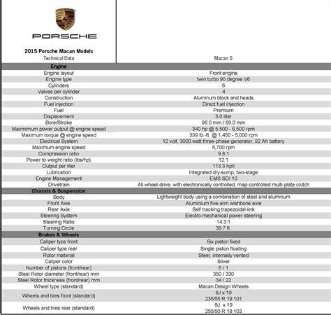 Porsche Macan Abmessungen by New 2015 Porsche Macan Interior Specs 2015 Porsche Macan