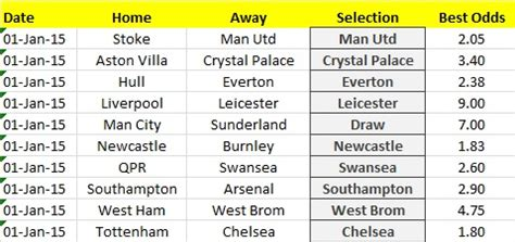 epl table new years day 2015 premier league value bets 1st jan 2015 betting tools