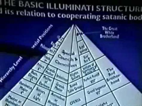 basic illuminati structure the illuminati structure