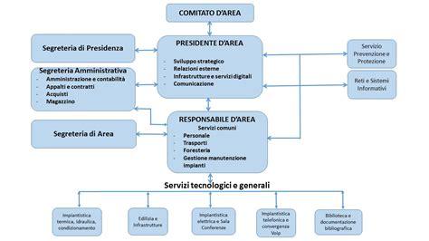 cnr ufficio sta organigramma area della ricerca di roma 1