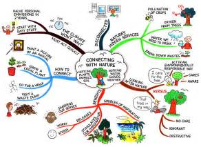 kitchen witch blog mind mapping