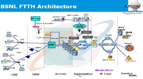 Virtual Floor Plans by Ftth Overview