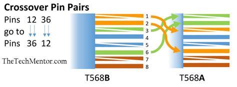 Rj45 Pinout Wiring Wiring Diagram