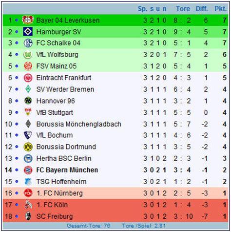 fussball bundesliga tabelle www bangemann