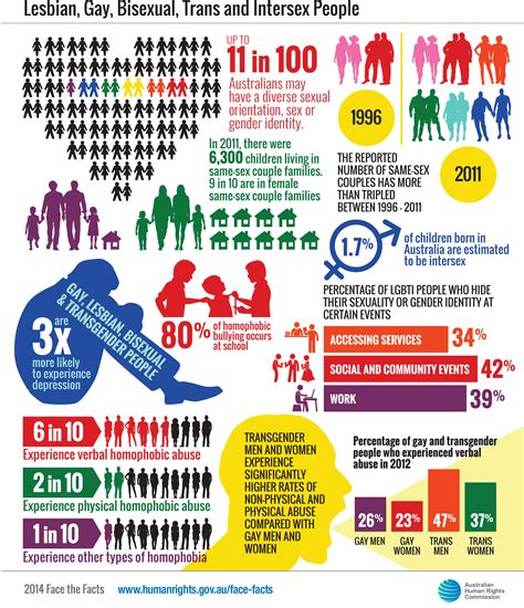 transgender discrimination statistics face the facts lesbian gay bisexual trans and intersex