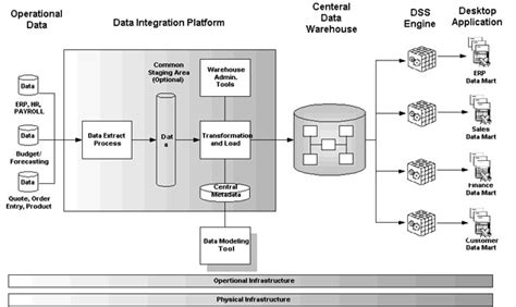 architecture of data warehouse with diagram gdw solutions inc data warehouse architecture