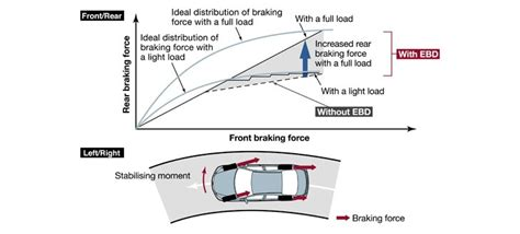Rem Abs Mobil mengenal cara kerja rem abs ba ebd mobil mobil di makassar