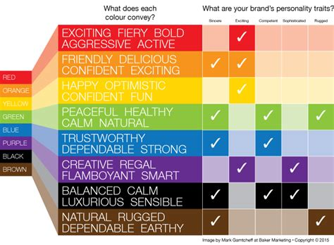 colors and personality what s your brand s personality does the colour match up