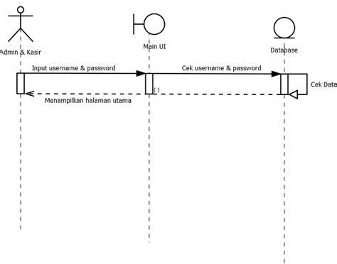 membuat sequence diagram login tugas 6 membuat use case dan sequence diagram pada