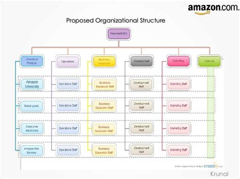 amazon organizational structure amazon strategic management