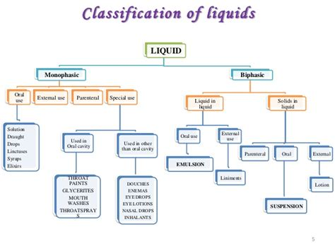 design of dosage form pdf recent innovation in liquid dosage form 1by sachin