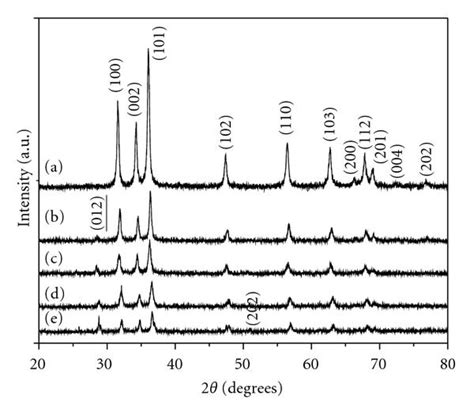 xrd pattern zno nanoparticles fabrication of zno and zno sb nanoparticles for gas sensor
