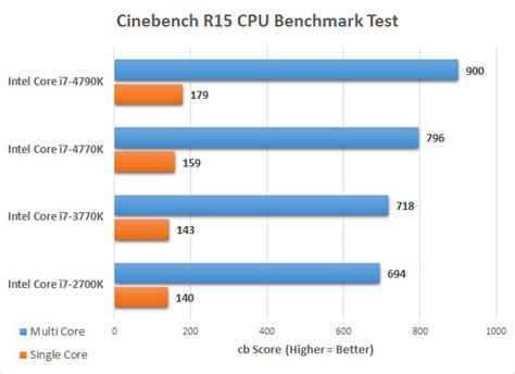 Cpu Kühler Sockel 1150 Test by Intel I7 4790k S Processor Review Page 9 Of 15 Legit Reviewscinebench R15