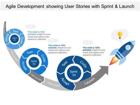 agile development showing user stories  sprint