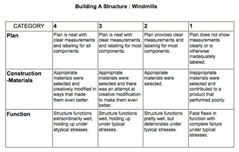 design brief rubric windmill design and demonstration wind energy holthaus