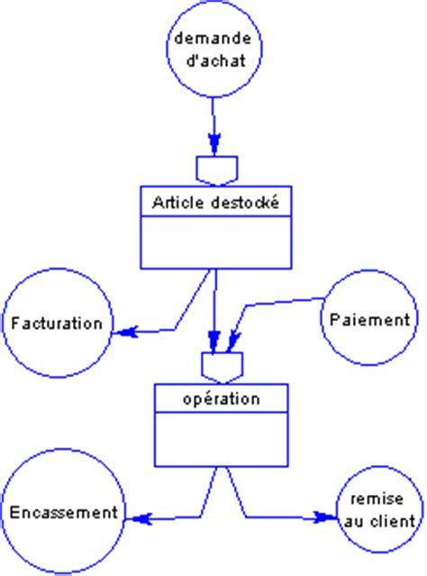 diagramme de flux merise exercice corrigé exercice corrig 233 mct facturation merise tp avec correction