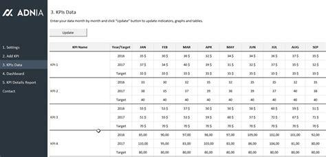 kpi sheet template 28 images sales kpi dashboard
