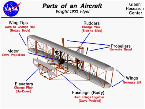 parts of an aircraft wright 1903 flyer