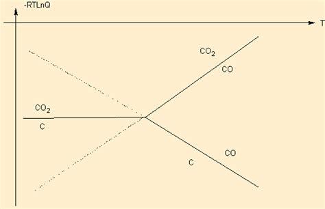 diagramme d ellingham cours carbonemineral