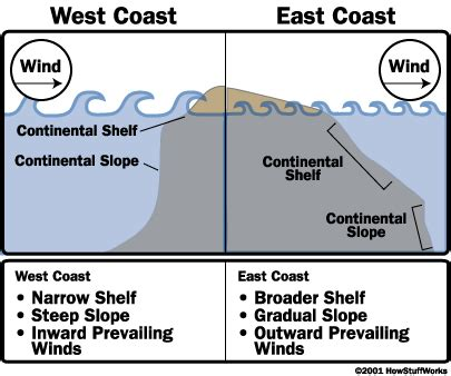 Continental Shelf Waves by Why Are The Waves On The U S West Coast Larger Than The