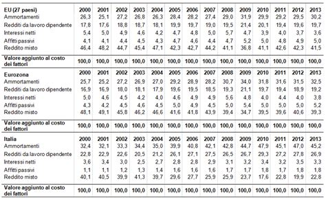 tavola dei divisori fino a 2000 produttivit 224 dei fattori e distribuzione valore