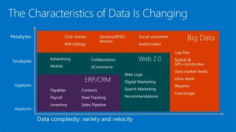 microsofts cortana analytics looks to simplify big data cortana analytics workshop the quot big data quot of the cortana