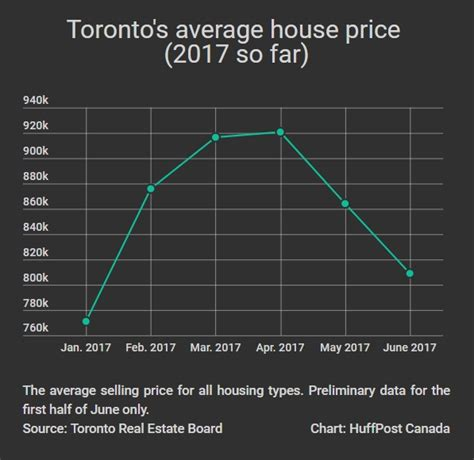 average house price average price to buy a house 28 images average new house price drops to lowest