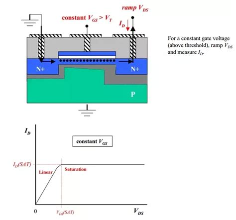 fet transistor explanation what is a detailed explanation of the workings of an fet field effect transistor updated
