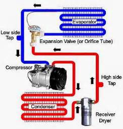 How Do Electric Car Air Conditioners Work Schema Di Un Impianto Di Condizionamento Quale E Lo