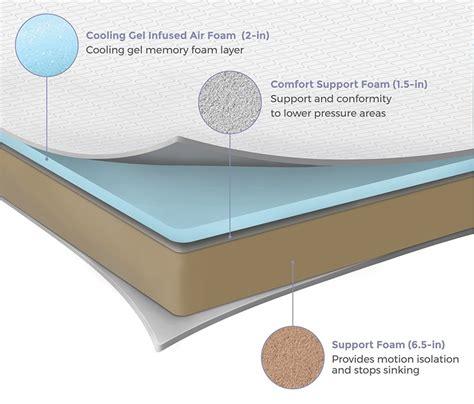 Mattress Protector Elite 180x200 Pelindung Kasur Elite Cover Elite bed bug proof mattress cover mattress covers for bed bugs bed bugs protector cover for