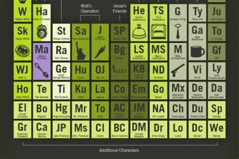 Breaking Bad Periodic Table by Periodic Table Of Elements Infographics Visual Ly