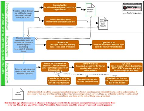 vulnerability assessment process flowchart hack your org in 60 minutes