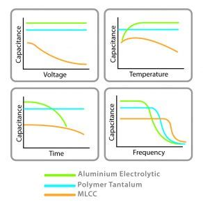 tantalum capacitor ignition there is now an alternative to solid tantalum capacitors
