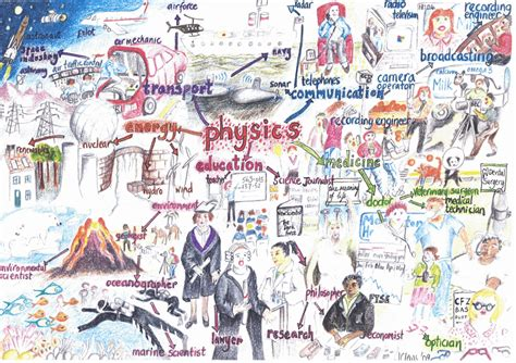 in the the mental engineering of the world s greatest athletes books joan clews mind map