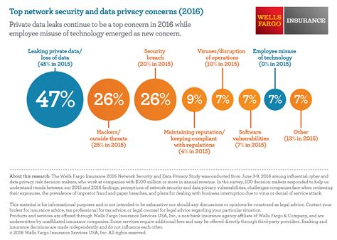 Social Security Office Fargo by New Fargo Insurance Cyber Security Study Shows