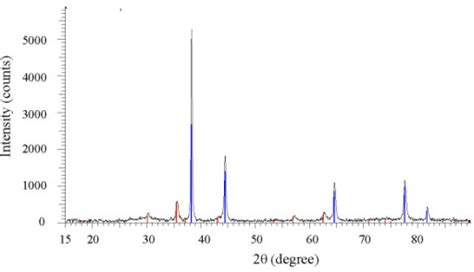 xrd pattern of gold figure 5 synthesis and characterization of core shell