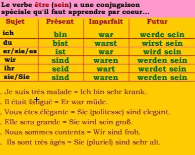 si馮er conjugaison werden allemand conjugaison