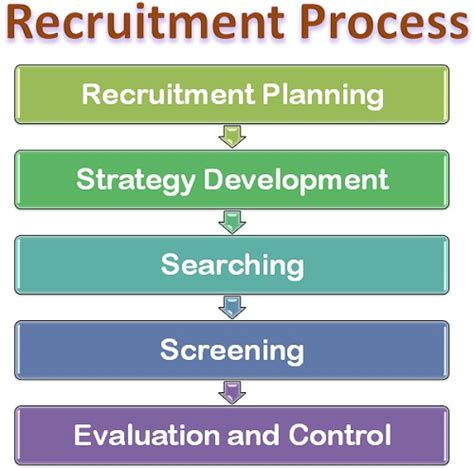 it recruitment process that works proven strategies industry benchmarks and expert intel to supercharge your tech hiring books what is recruitment process definition and meaning