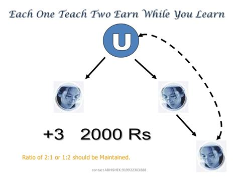 Earn While You Learn Mba by Plan That Can Earn While You Learn
