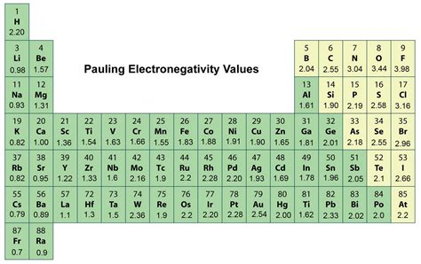 Periodic Table Polarity periodic table electronegativity noble gases