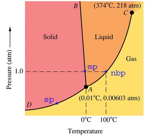 phase diagram solid liquid gas physical chemistry does everything exist as a gas at p