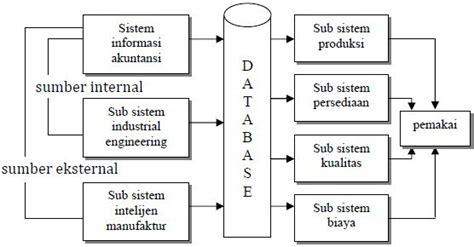 layout perusahaan manufaktur sistem informasi manufaktur fajar dragneel