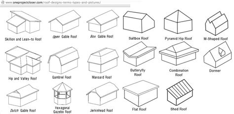Roof Design Types Roof Types Diagram2